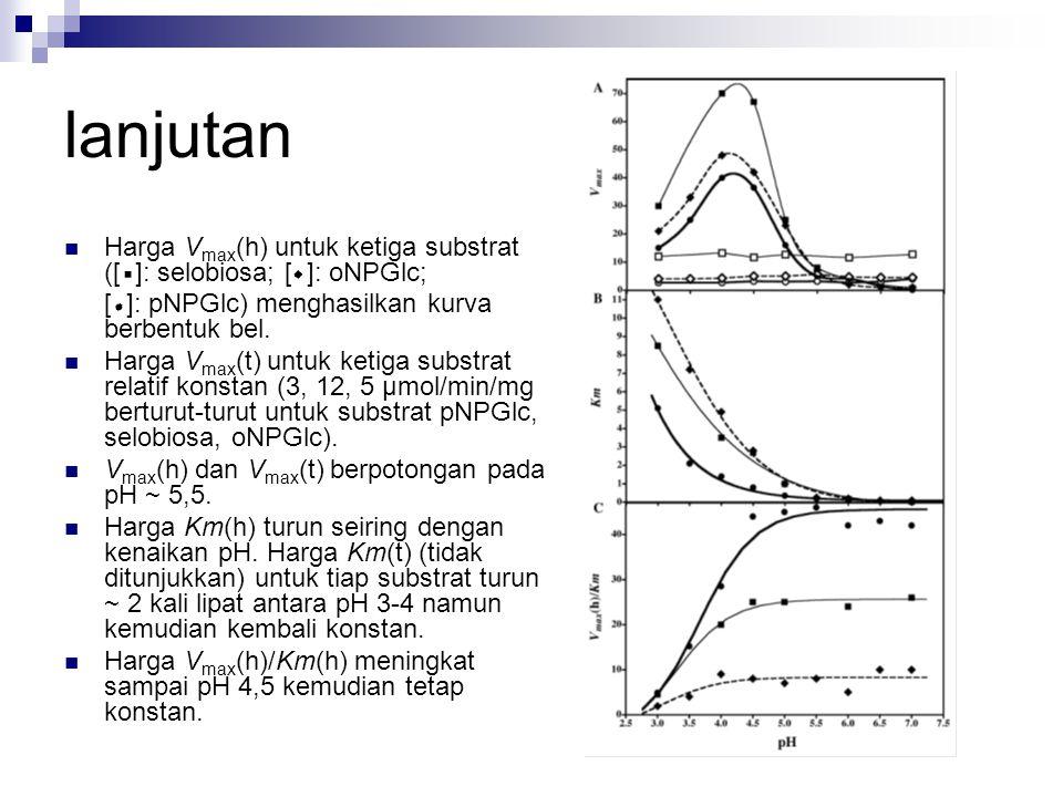 lanjutan Harga Vmax(h) untuk ketiga substrat ([ ]: selobiosa; [ ]: oNPGlc; [ ]: pNPGlc) menghasilkan kurva berbentuk bel.